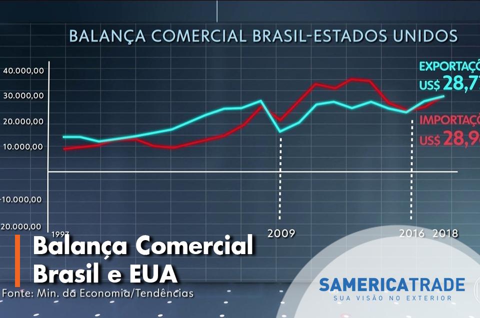 Balança Comercial Brasil E Estados Unidos